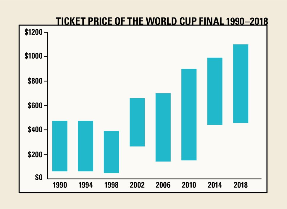 World Cup final match price trend