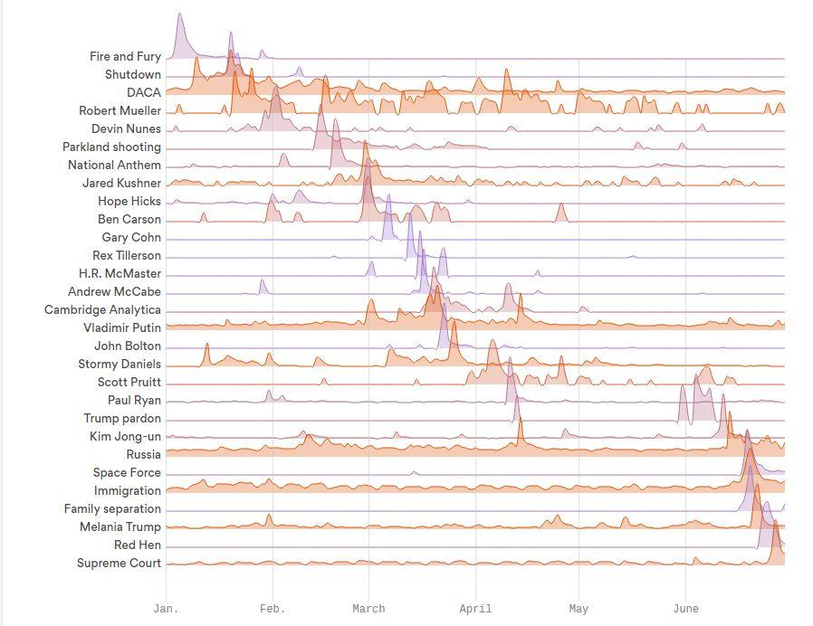 Google trend data for stories involving President Donald Trump.