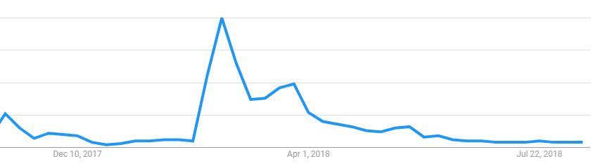 "Google search traffic for ""gun control."""