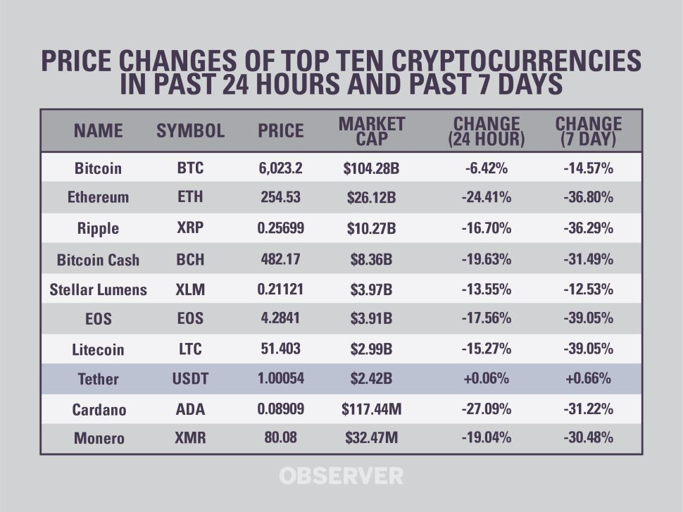 Nine of ten most popular cryptocurrencies tumbled after the SEC delayed its decision on Bitcoin ETF.