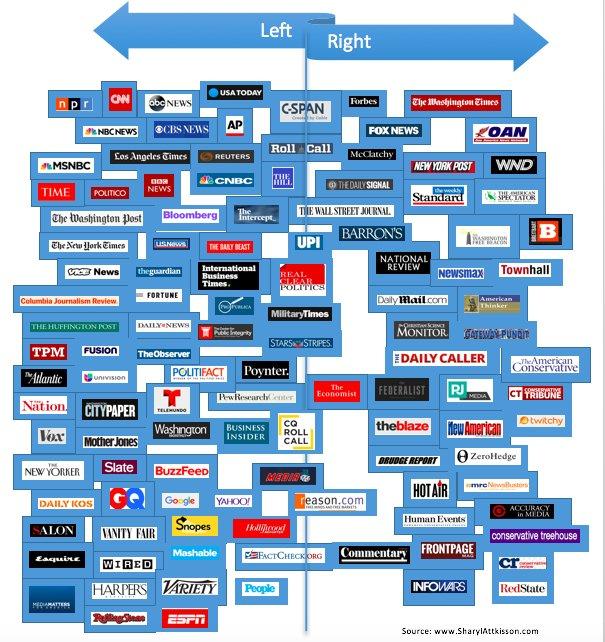 Sharyl Attkisson's media bias chart.