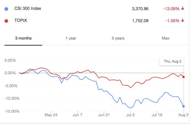 Three-month trends of CSI 300 index vs. Topix index.