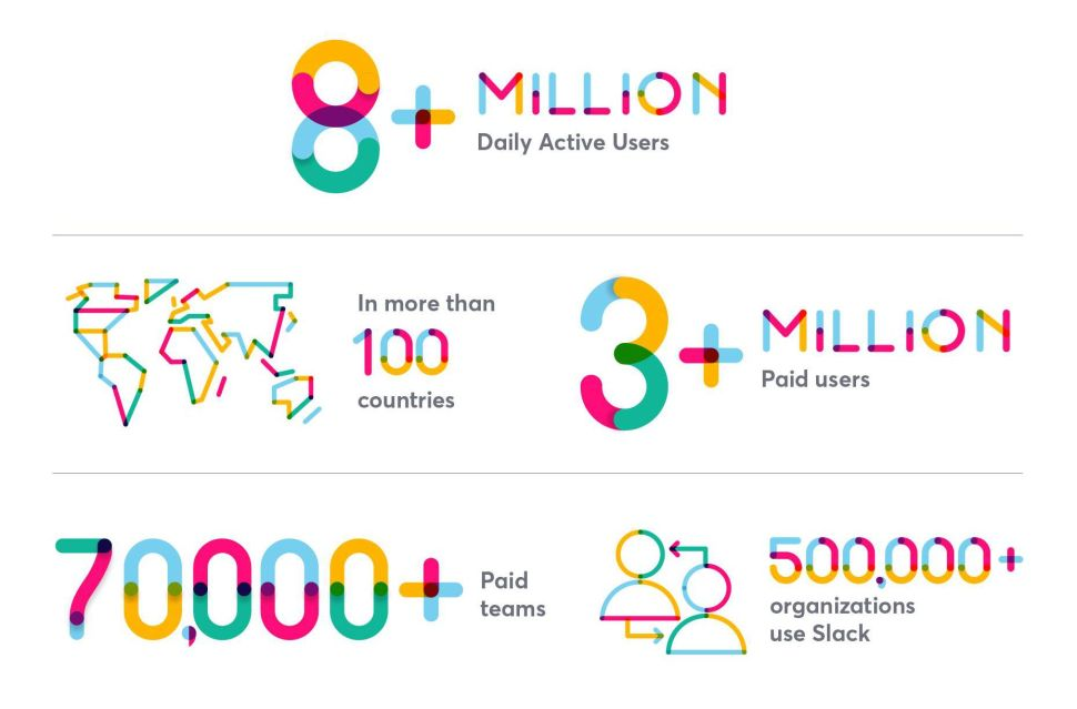 In May, Slack hit eight million daily users, but are those user actually being productive?