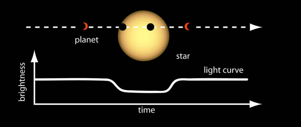 Transit data is rich with information. By measuring the depth of the dip in brightness and knowing the size of the star, scientists can determine the size or radius of the planet.