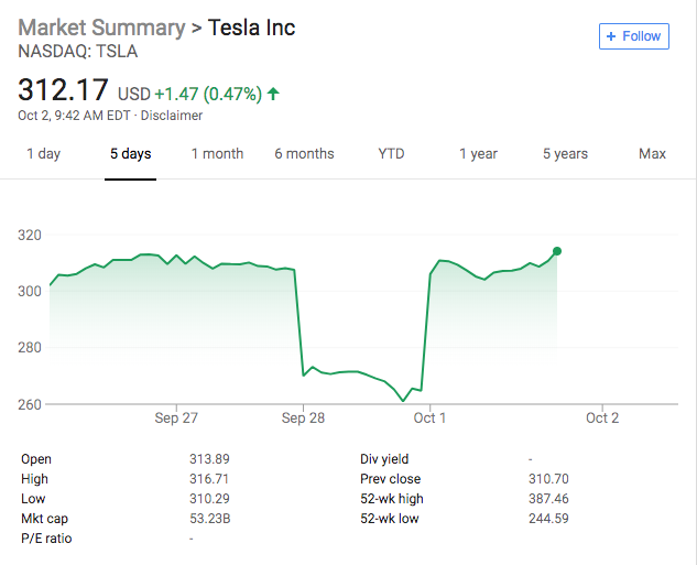 Tesla stock price from September 27 to October 2.