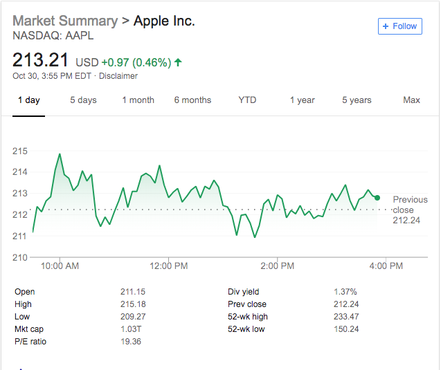 Apple 30-day stock price trend