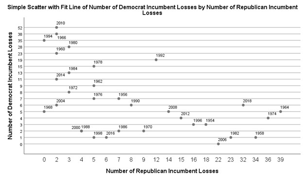 I looked at all election outcomes going back to 1954 and framed them in a scatterplot showing not only GOP losses, but also Democratic defeats as well.