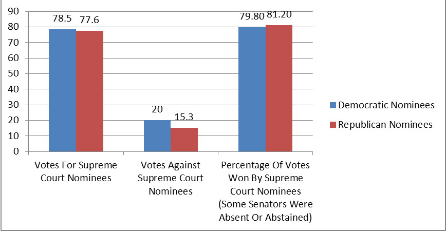Confirmation battles for Supreme Court justice nominees have been closer in recent years than in the past.