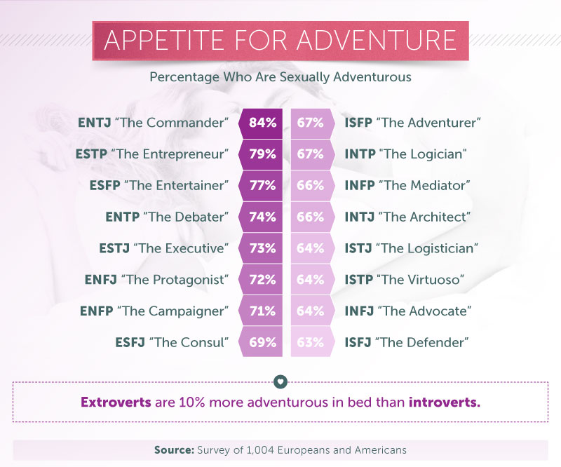 ENTJ is the most sexually adventurous personality type.