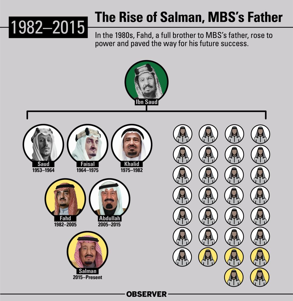 In the 1980s, Fahd, a full brother to MBS's father, rose to power in Saudi Arabia and paved the way for MBS's future success.