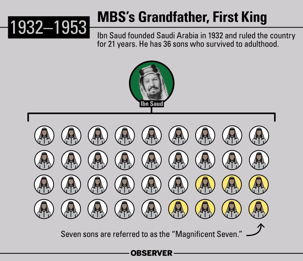 Ibn Saud founded Saudi Arabia in 1932 and ruled the country for 21 years. He has 36 sons who survived to adulthood.