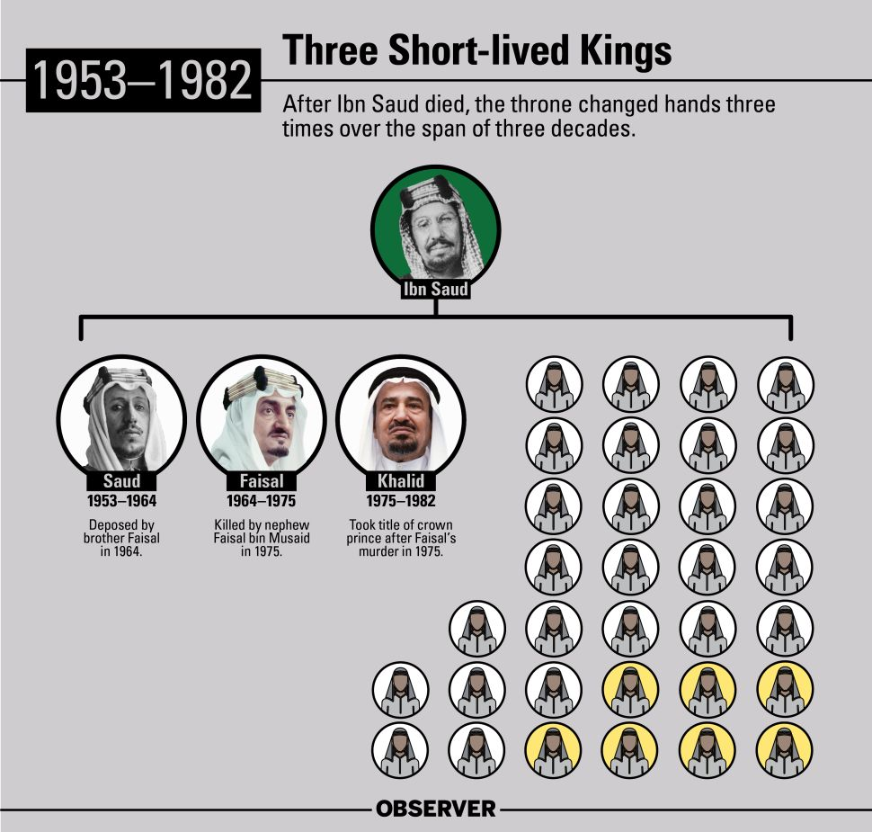 After Ibn Saud died, Saudi Arabia's throne changed hands three times over the span of three decades.