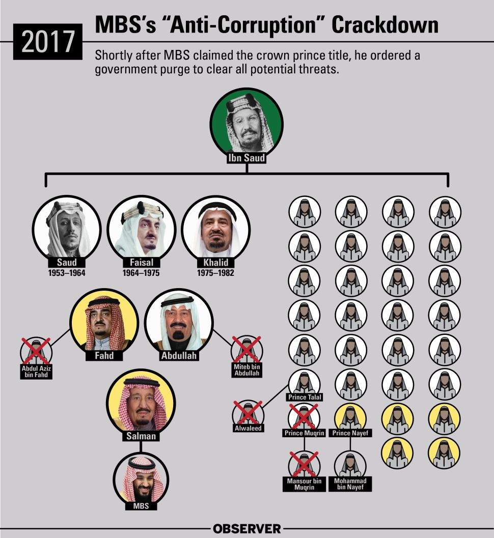 Shortly after MBS claimed Saudi Arabia's crown prince title, he ordered a government purge to clear all potential threats.