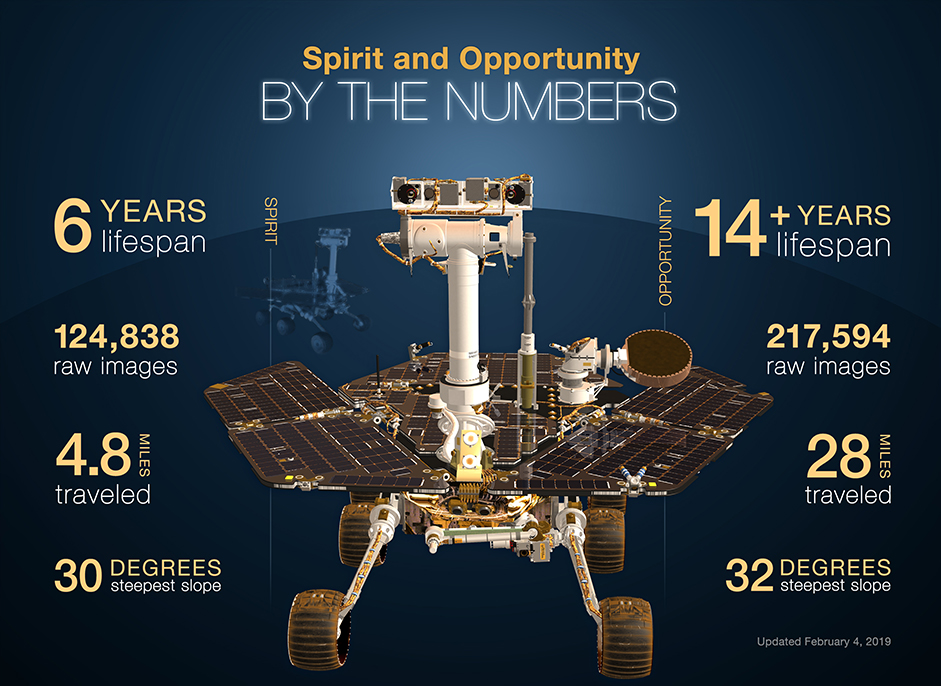 Spirit and Opportunity completed their three-month prime missions in April 2004 and went on to perform extended missions for years.