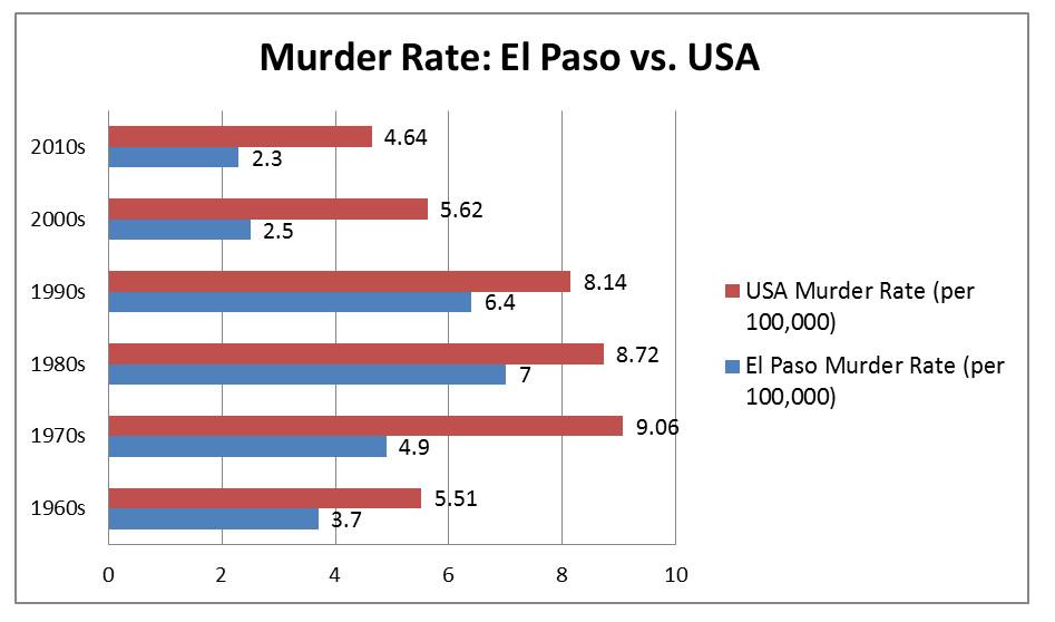 Murder Rate: El Paso vs. USA