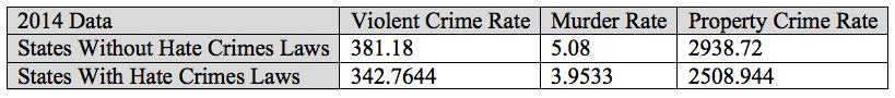 2014 crime data