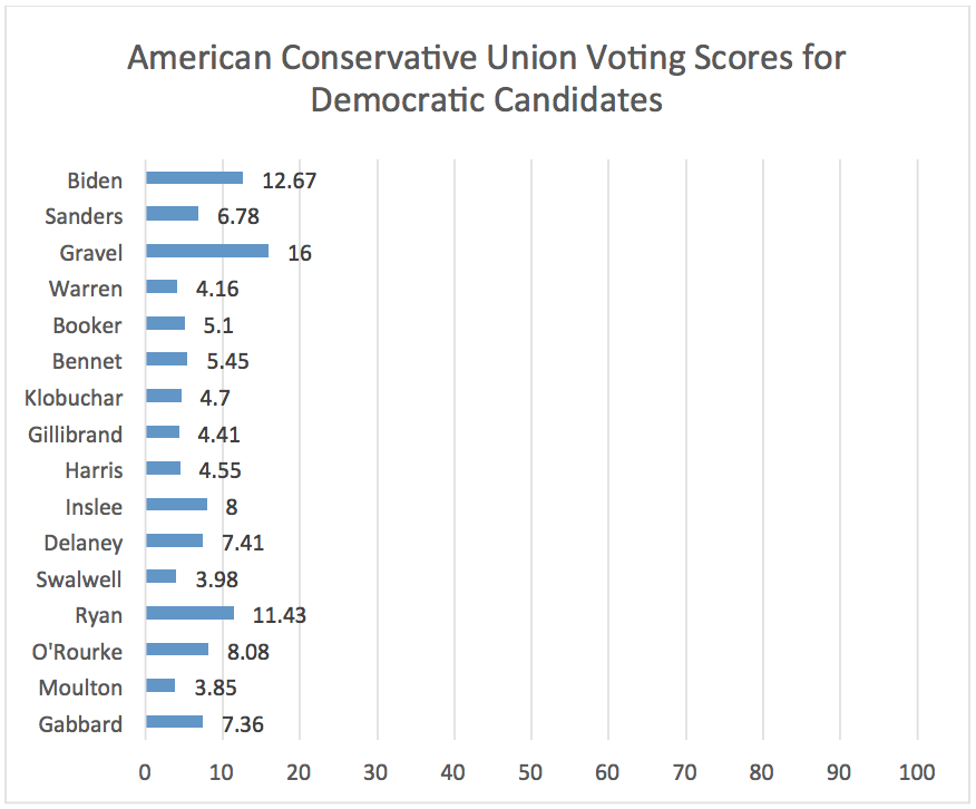 American Conservative Union Voting Scores for Democratic Candidates