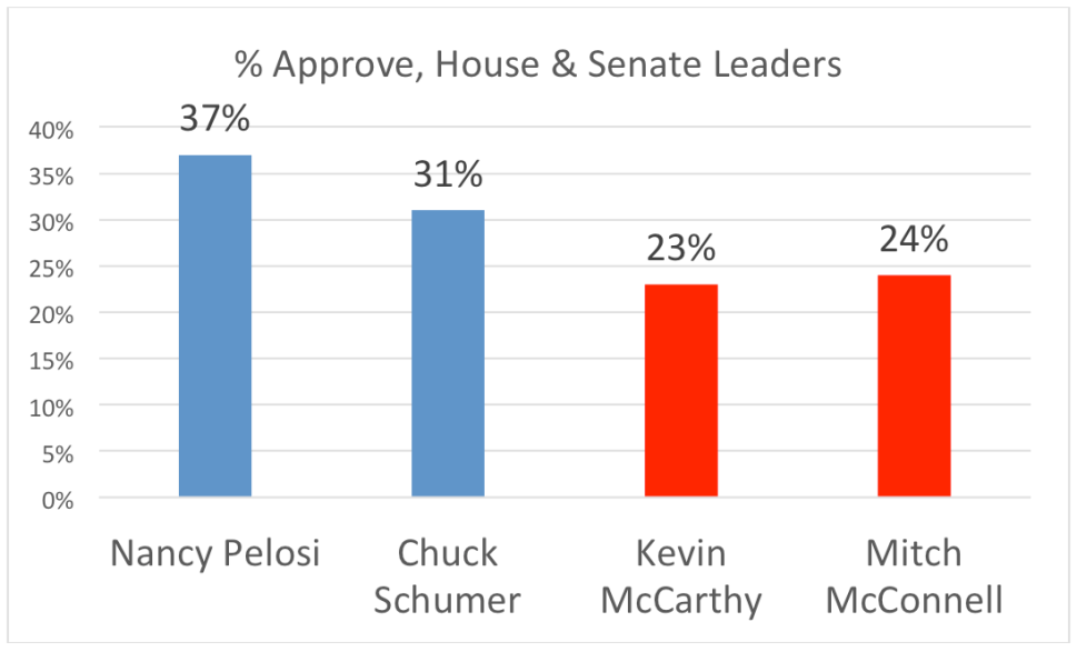 Approval Percentages, House & Senate Leaders