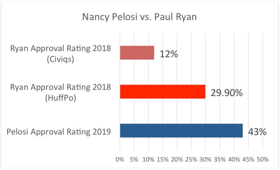 Nancy Pelosi vs. Paul Ryan