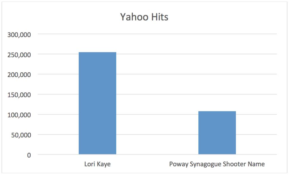 Lori Kaye Yahoo Hits Chart