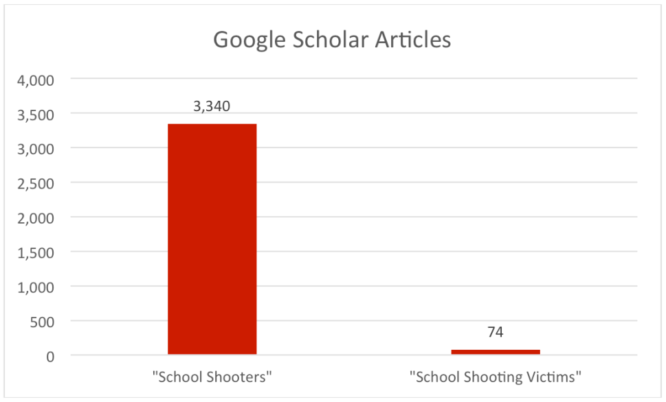 School Shooters Google Scholar Articles Chart