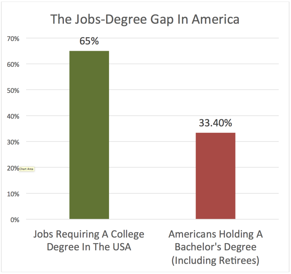 The Jobs-Degree Gap in America