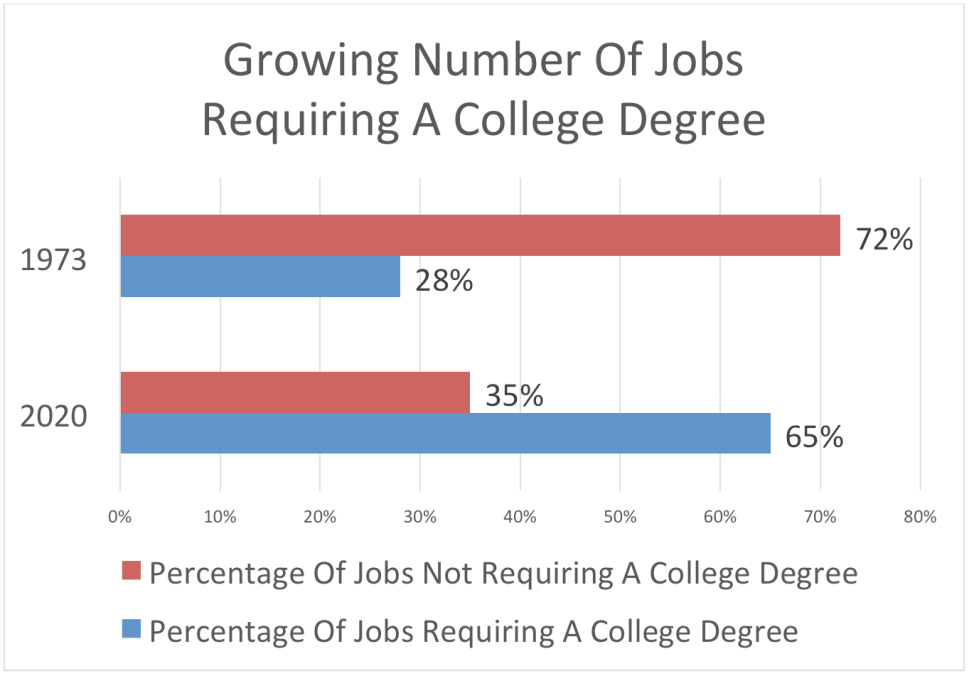 Growing Number of Jobs Requiring a College Degree