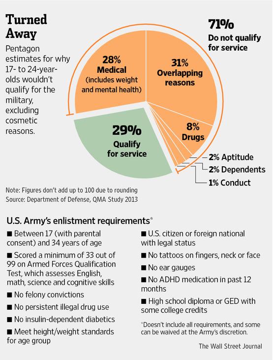 U.S. Army Enlistment