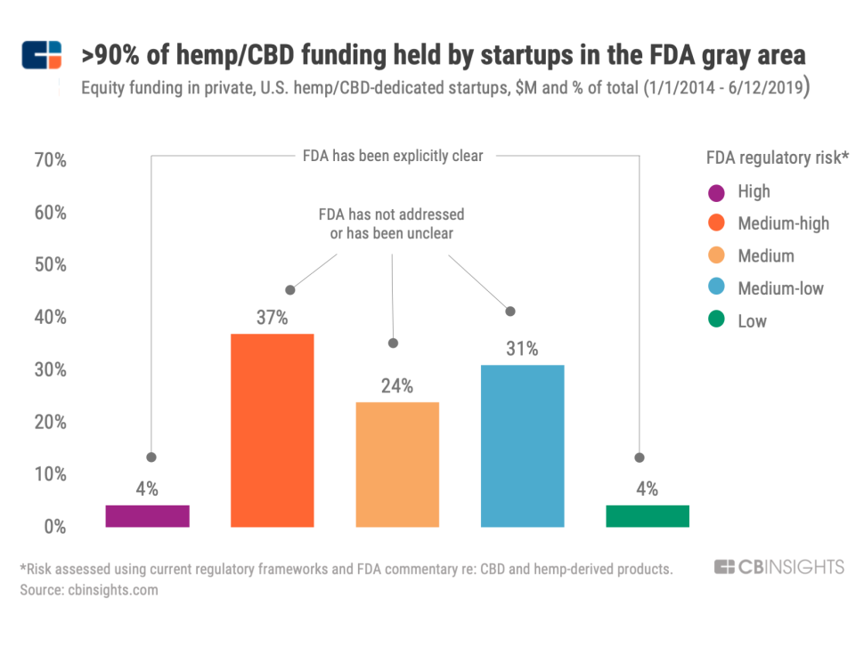 """Most of private funding in the CBD sector is held by companies that operate in the FDA's """"gray area."""""""