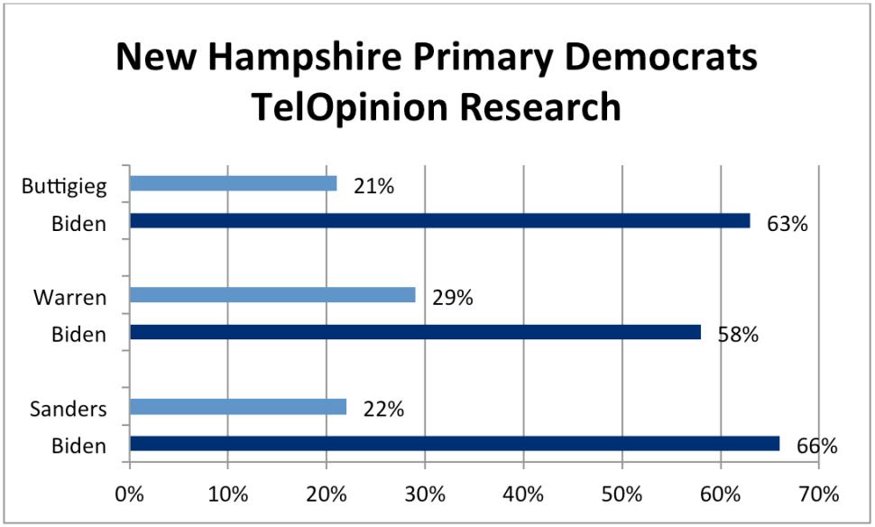 New Hampshire Primary Democrats TelOpinion Research