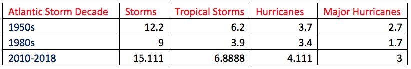 Atlantic Storm Decades