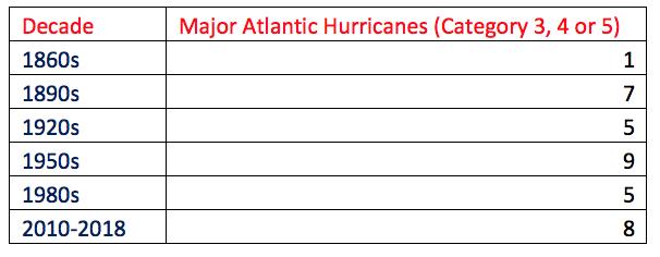 Major Atlantic Hurricanes