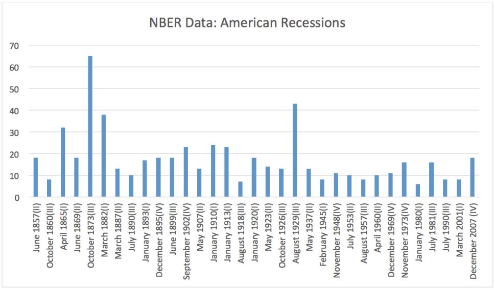 NBER Data: American Recessions