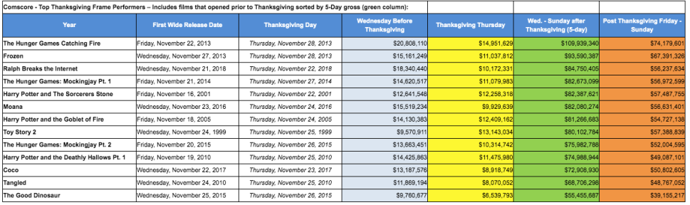 Thanksgiving Box Office