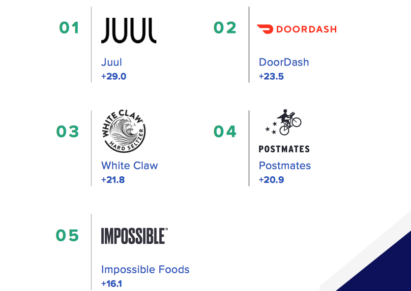 Morning Consult Top Brands of 2019 chart.