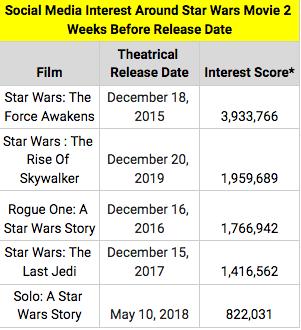 Star Wars box office prediction