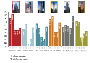 chart from pdf1 Advantage, Landlords: Bell Tolls for Prospective Tenants in Midtown Trophies