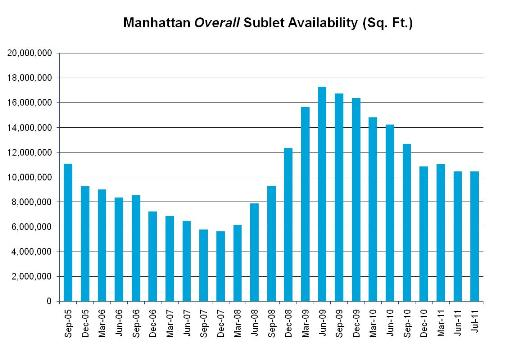 manhattan sublease space 081811 1 Where Manhattan's Sublet Availability Is Headed