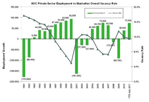 nyc private sector jobs082511 The Good and the Bad News About Jobs and the Office Market