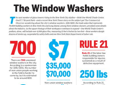 postings1 Watching the Citys Window Washers