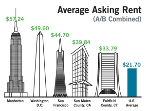 usaveragerent for web Manhattan Rental Rates Top the Rest