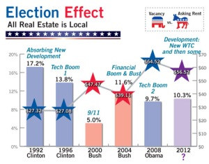 stat for web The Election and its Effect on Commercial Real Estate Pricing