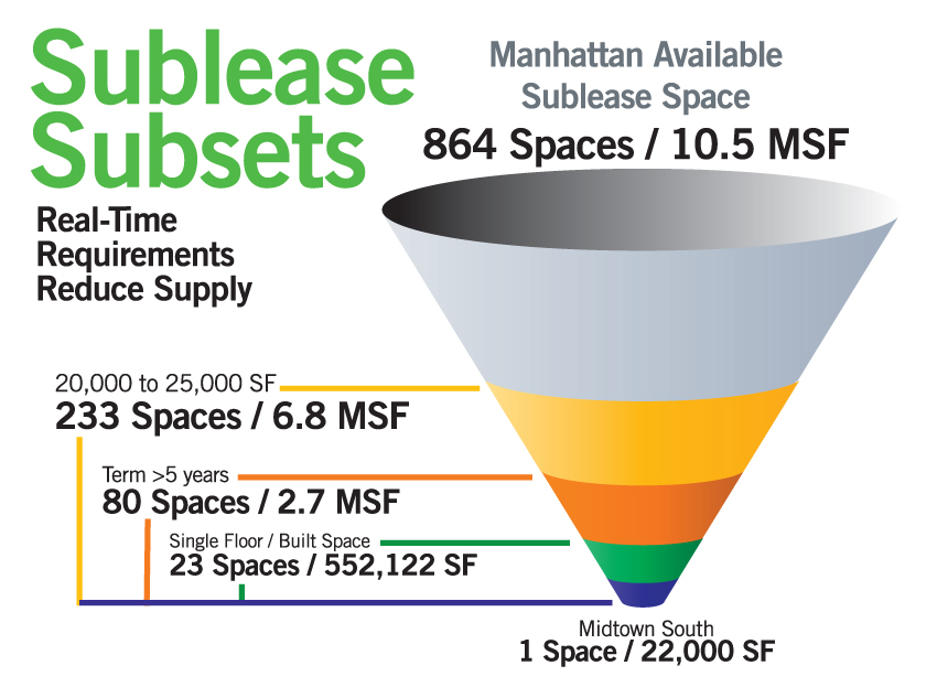 SubleaseSubsets