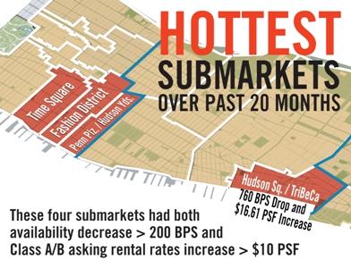 Hottest Submarkets