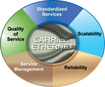Carrier Ethernet Attributes