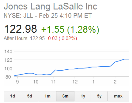 JLL Stock Continues to Rise. (Credit: Google)