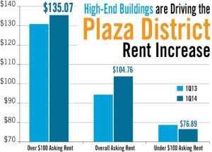 unnamed1 Plaza District, While Nations Priciest Submarket, Underperforms