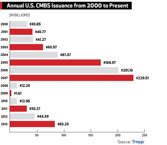 Annual U.S. CMBS Issuance