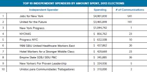 Independent Spending 2013