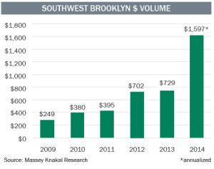 Southwest BK dollar volume